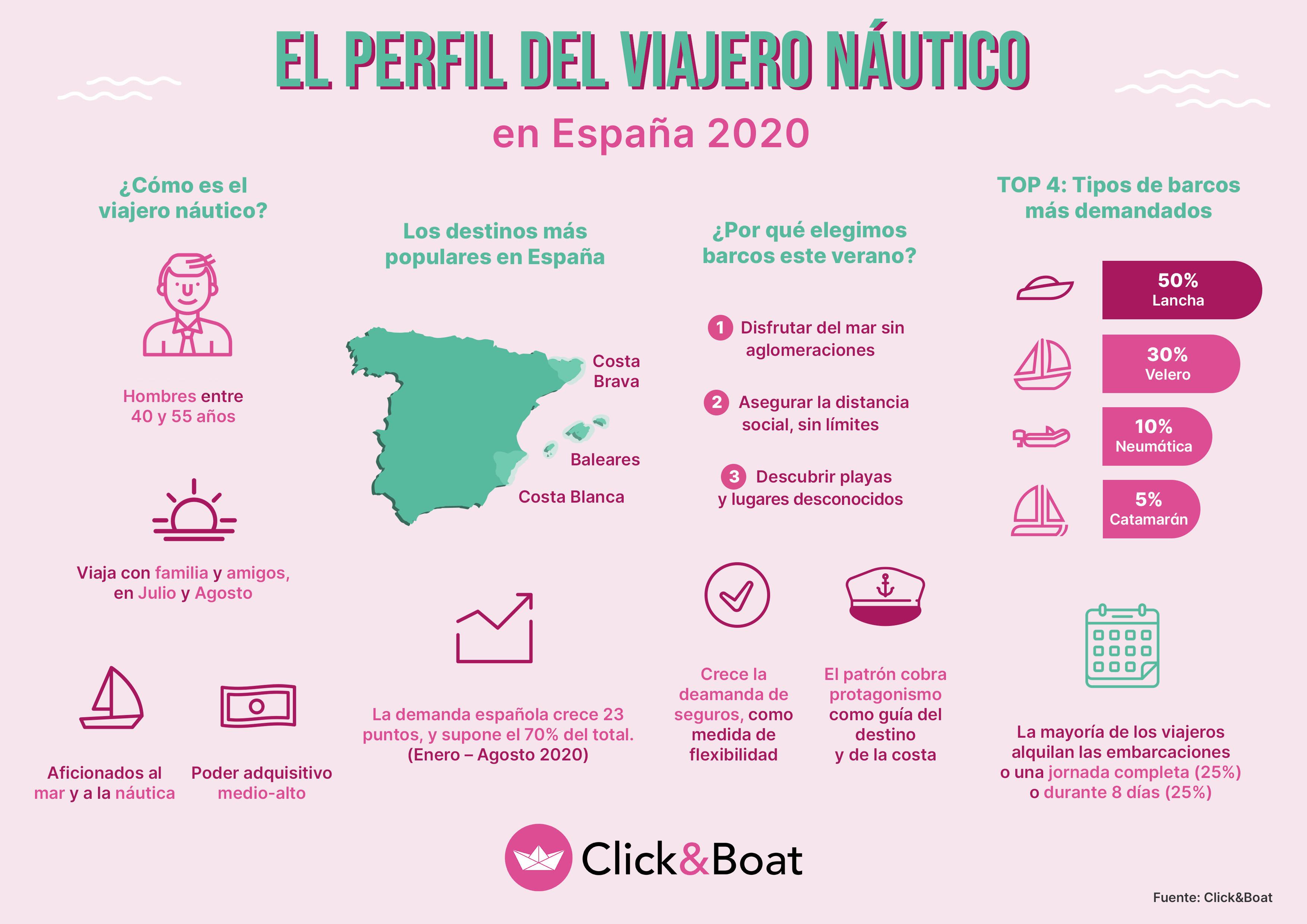 Los viajeros españoles apuestan este verano por el turismo náutico, en velero con familia y amigos