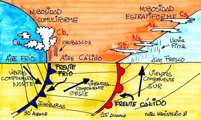 Meteorología Frente